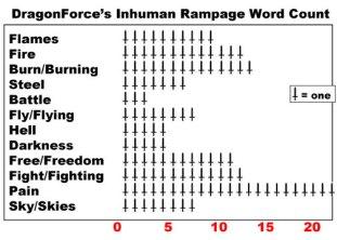 Charts of Doom and Fury!!!